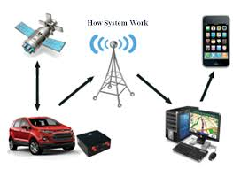 GPS vehicle tracking system, gps vehicle tracking system features,  gps vehicle tracking app,  gps vehicle tracking system price, gps vehicle tracking system india,  gps vehicle tracking system delhi,  gps vehicle tracking features