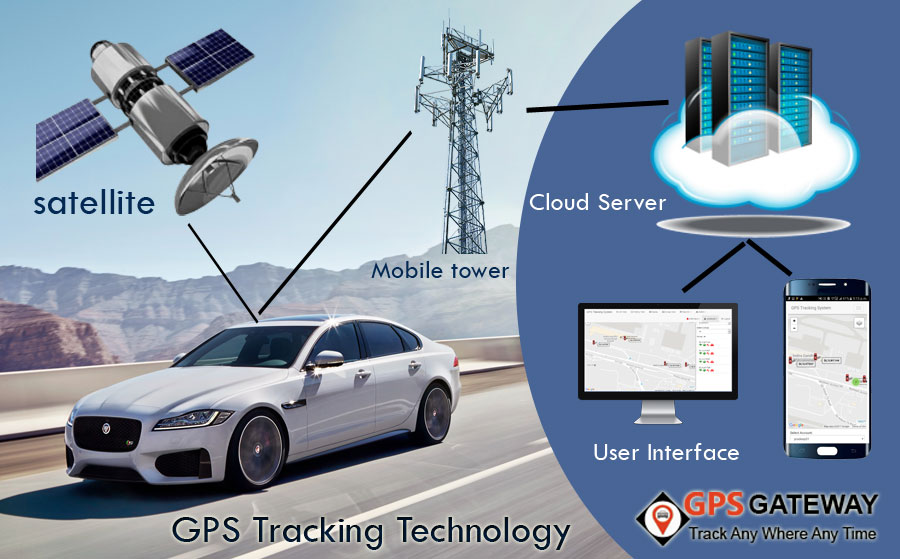 How to track car with GPS, GPS tracking device, GPS ...