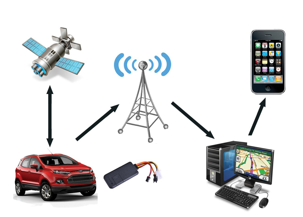 gps tracking device suppliers, gps tracking device for cars, gps tracking device for bikes price in india, gps tracking device for person