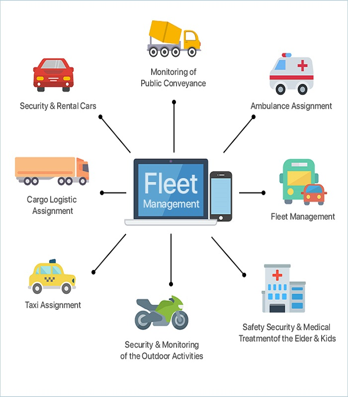 Fleet management, fleet management software, fleet monitoring software, fleet management services, fleet monitoring, fleet management app, fleet monitoring app, best fleet monitoring software